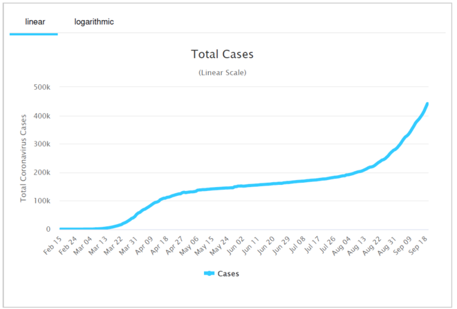 total-cases