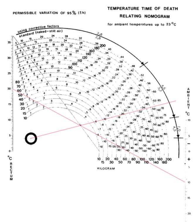 523px-nomogramme-de-henssge