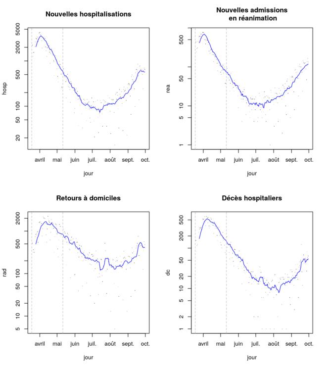 Evolution des chiffres hospitaliers du covid-19 (données Santé Publique France) © Corentin Barbu
