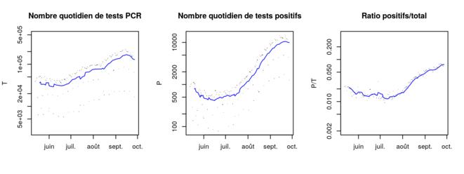 Evolution des résultats des tests PCR (France entière), source Santé Publique France © Corentin Barbu