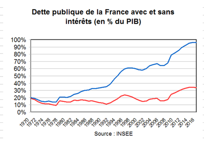 dette-publiques-sans-interets