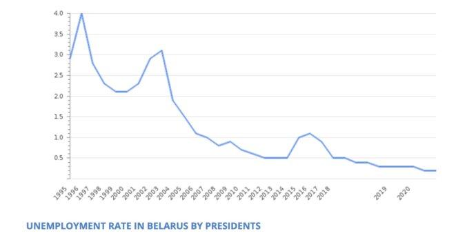 Taux de chômage en Biélorussie, données du FMI.