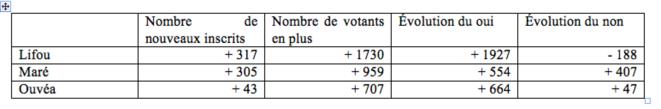 Tableau 1. Évolution du nombre d'inscrits, de votants et de votes pour le oui ou le non entre les deux référendums (2018/2020) aux îles Loyautés © Isabelle Leblic