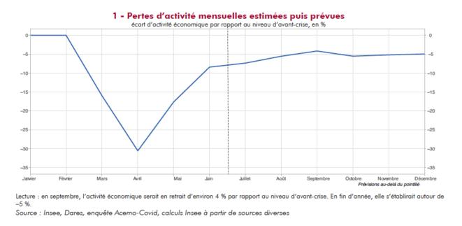 Pertes d'activité constatées ou prévues en France. © Insee