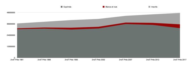 Evolution des votes blancs et nuls au second tour de l'élection présidentielle depuis 1981