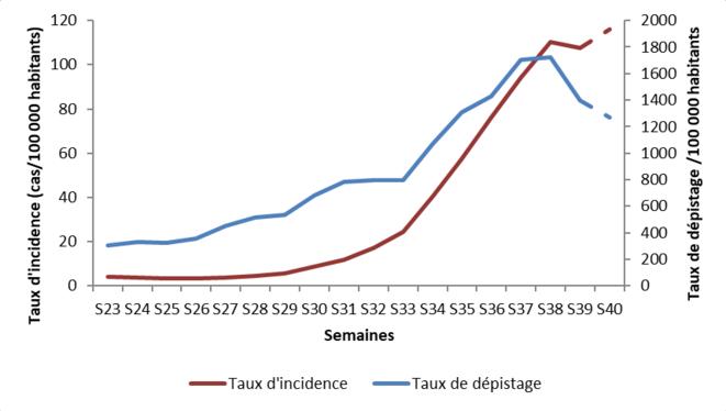 Graphique 1: taux de dépistage et taux d'incidence depuis la fin mai (semaine 23) © Santé Publique France, 8/10/2020