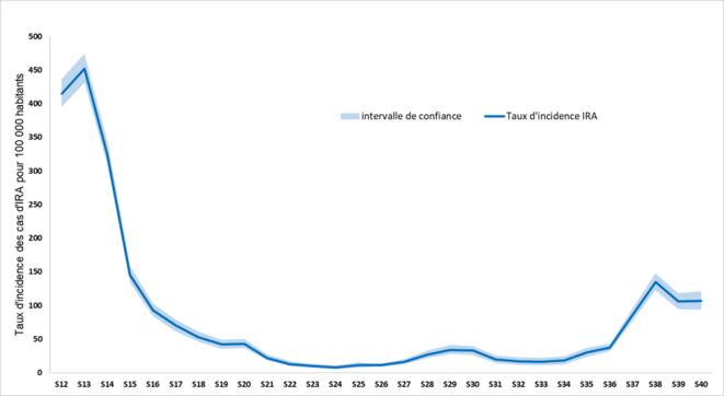 Graphique 2: taux d'incidence du Covid 19 chez les médecins généralistes depuis la mi-mars © Santé Publique France, 8/10/2020