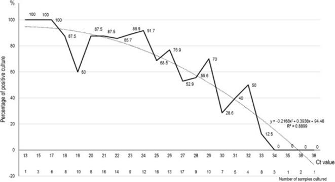 Positivité des cultures apres test PCR positif covid, en pourcentage. IHU Marseille.