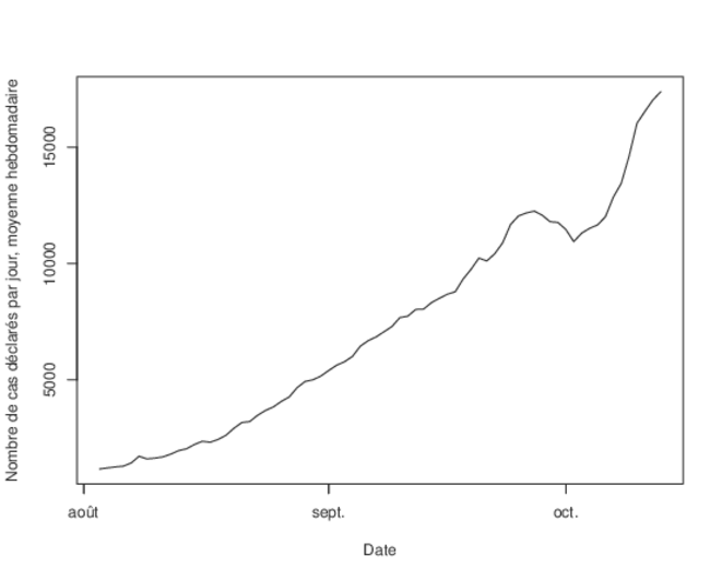 Nombre de cas covid par jour (moyenne hebdomadaire), chiffres Santé Publique France © Corentin Barbu