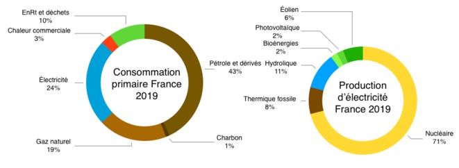© Graph : FredChp / Données : Rte / Gouvernement