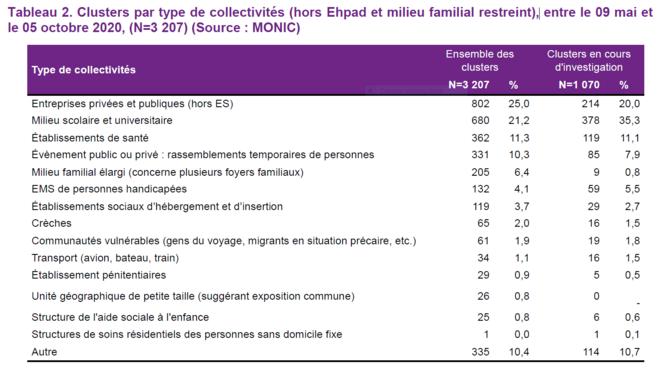 Clusters par type de collectivités © Santé Publique France