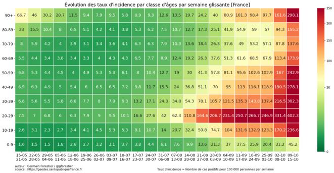 2020-10-15-france-incid-week