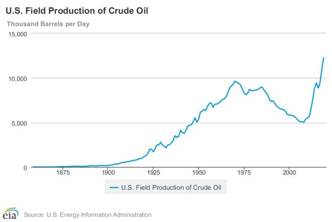Évolution de la production pétrolière américaine. © US energy information administration