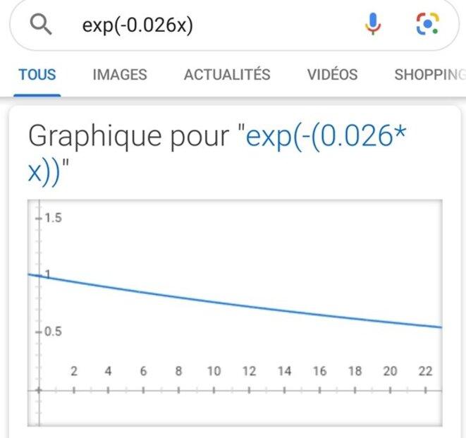 exponentiel