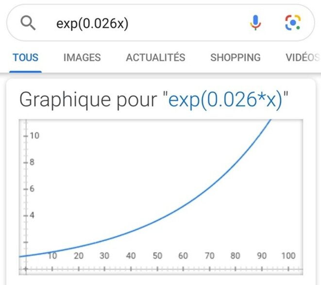 vrai-exponentielle-2