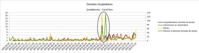 Anomalie des chiffres SI-VIC - 16/09/2020 - Val d'Oise © Enzo Lolo d'après Santé Publique France
