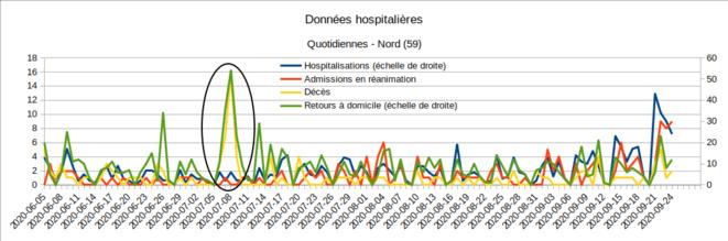 Anomalies des chiffres SI-VIC - 6-9/07/2020 - Nord © Enzo Lolo d'après Santé Publique France