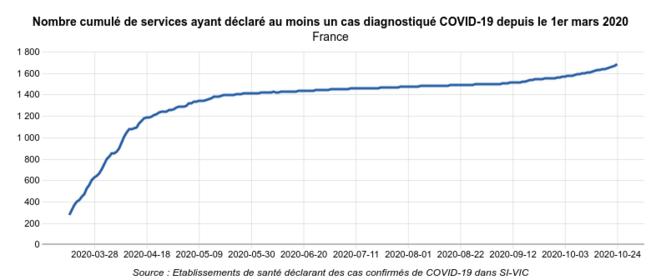 © Géodes - Santé Publique France