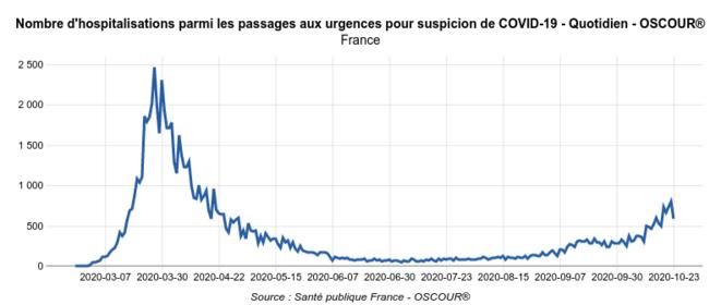 Nombre d'hospitalisations après passage aux urgences © Géodes - Santé Publique France