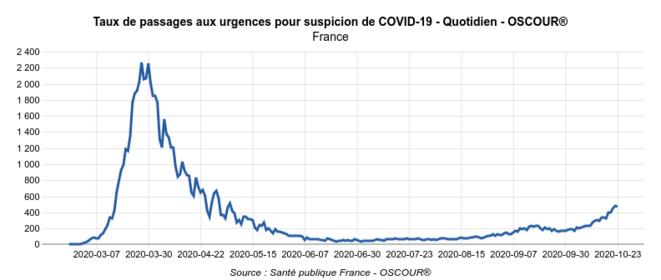 Taux de passages aux urgences pour suspicion de Covid-19 © Géodes - Santé Publique France