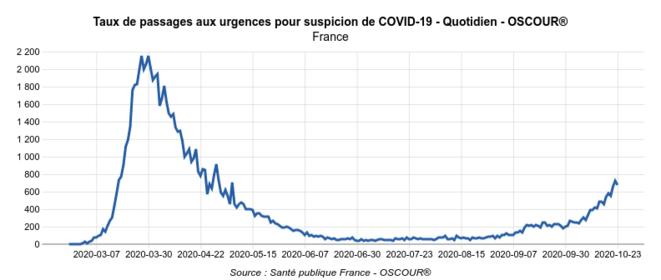 Taux de passages aux urgences pour suspicion de Covid-19. Patients de plus de 75 ans © Géodes - Santé Publique France