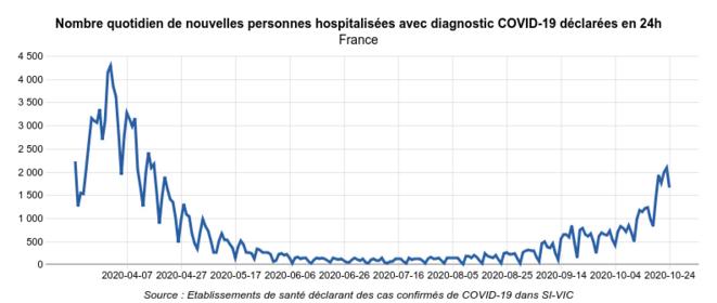 Hospitalisations Covid-19 selon SI-VIC © Géodes - Santé Publique France