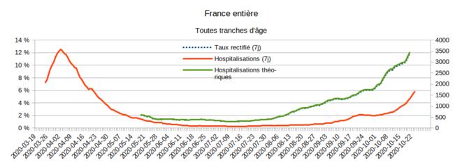 Taux de positivité et nombre d'hospitalisations SI-VIC © Enzo Lolo d'après les chiffres de Santé Publique France