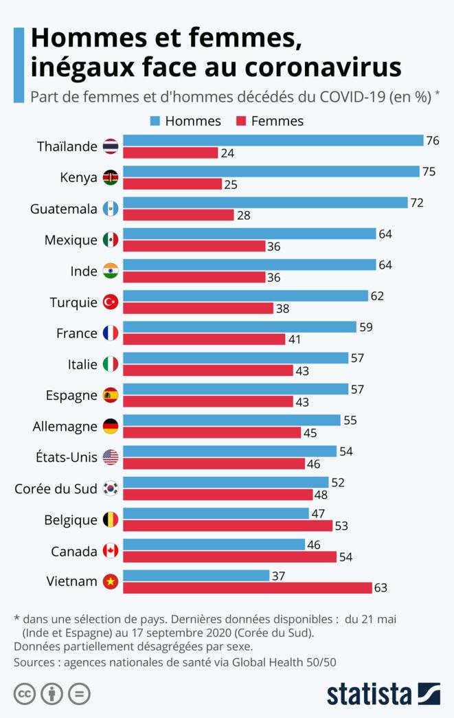 Dans la plupart des pays retenus par Statista, le Covid tue plus d'hommes que de femmes. Graphique réalisé par Statistica à partir des données fournies par les agences nationales de santé (mai à septembre 2020) et rassemblées par Global Health 50/50. © Statista. Article de Claire Jenik. Licence CC