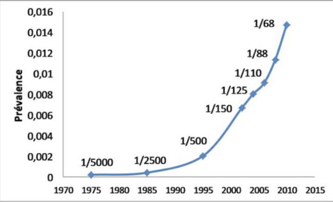 Courbe exponentielle de la prévalence de l'autisme à 1975 à nos jours USA © Jean-Luc ROBERT