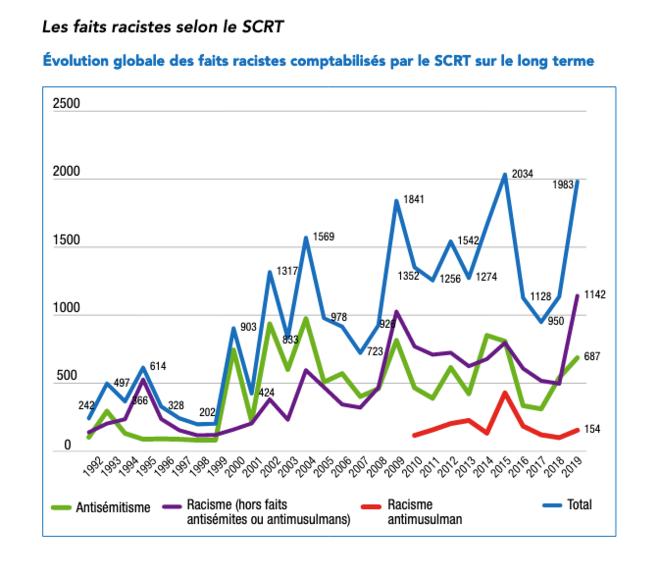 Evolution des faits racistes selon le Service central du renseignement territorial © Rapport 2019 de la CNCDH, publié en juin 2020