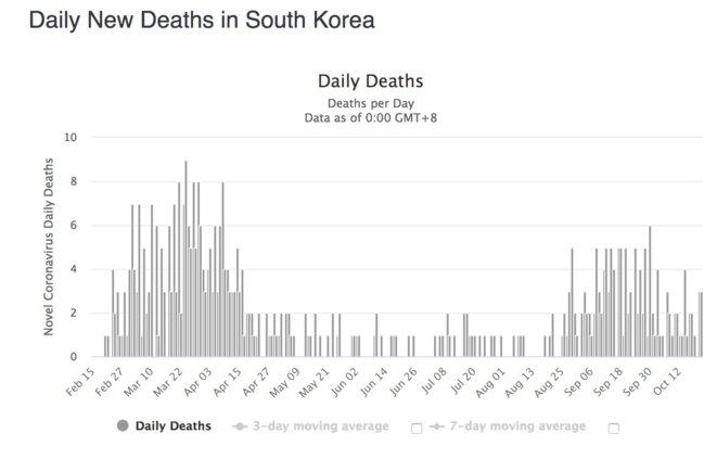 lo-coree-morts