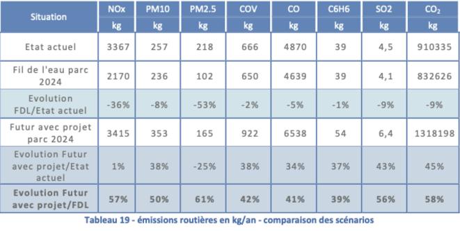 Tableau des pollutions estimées sur le futur Village olympique (extrait de l'enquête publique).