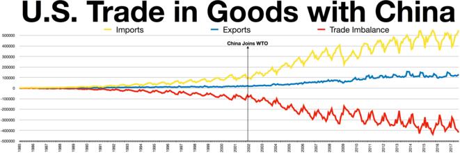 china-usa-trade