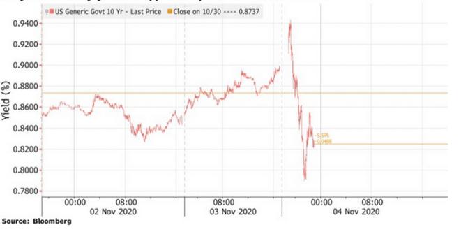 Retour vers les valeurs refuges (évolution des rendements des obligations du trésor américain à dix ans) © Bloomberg