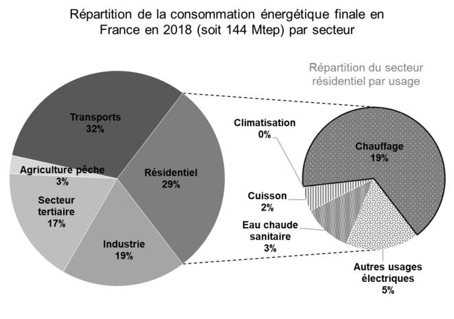 Répartition de la consommation énergétique finale par secteur en France en 2018, et détail du secteur résidentiel [1] [2]. © Valentin Bouvignies