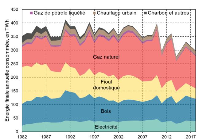 Évolution de la consommation énergétique finale annuelle du chauffage résidentiel, en France, à climat réel [2]. © Valentin Bouvignies
