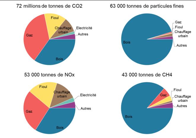 Quantité et origine des émissions des 4 principaux polluants produits par les activités de chauffage, pour la France, en 2018 [6]. © Valentin Bouvignies