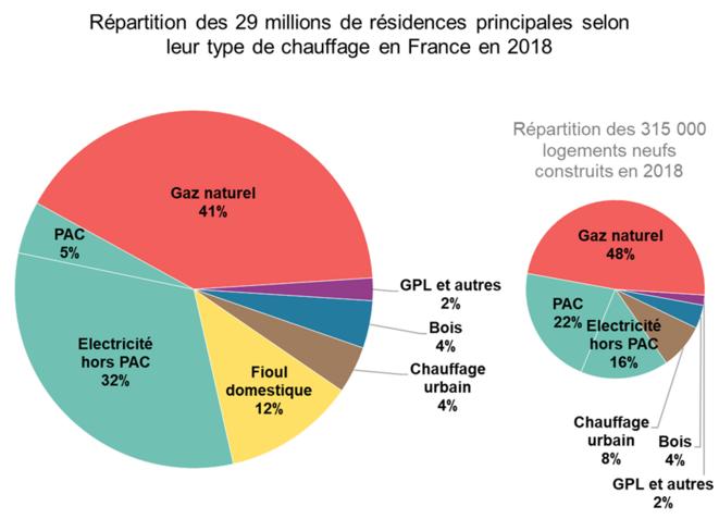 Répartition des 29 millions de résidences principales selon leur type de chauffage en France en 2018 [2]. © Valentin Bouvignies