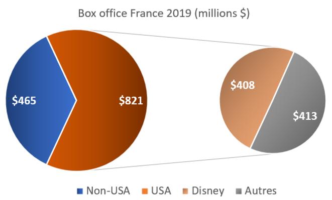 Lire : sur les 1,3 milliards de dollars du box-office en France, 2/3 vont vers des films américain. Parmi ces 2/3, la moitié vient de Disney qui pèse donc à lui seul en France presque autant que tout le cinéma non-américain (français, mais aussi européen, asiatique, du pôle Nord…) © H. Sabbah