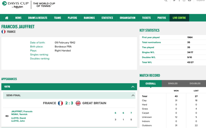 Dernier match Jauffret en EDF Coupe Davis 1978