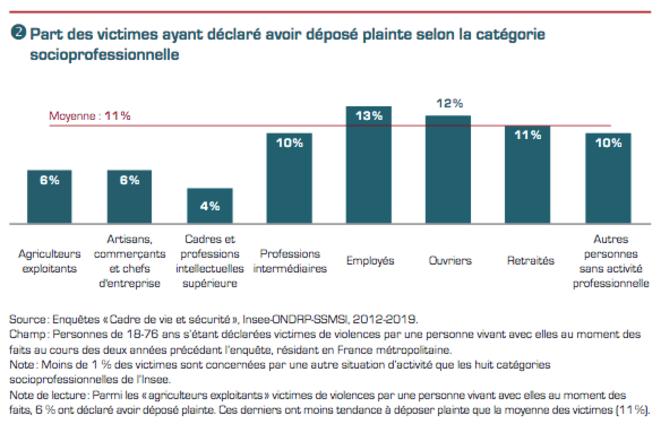 Violences dans le ménage selon la catégorie socioprofessionnelle. Étude de l'INHESJ de mai 2020.