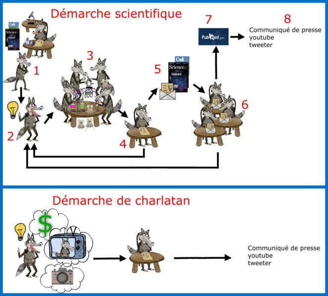 Démarche scientifique et démarche de charlatan © Alan Emrey