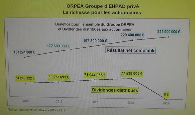 resultat-et-dividendes