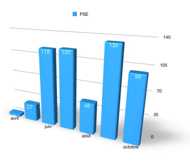 Nombre de PSE depuis avril (mise à jour d'après DARES)