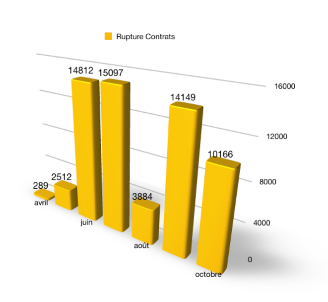 Nombre de ruptures de contrats depuis Avril (actualité d'après DARES)