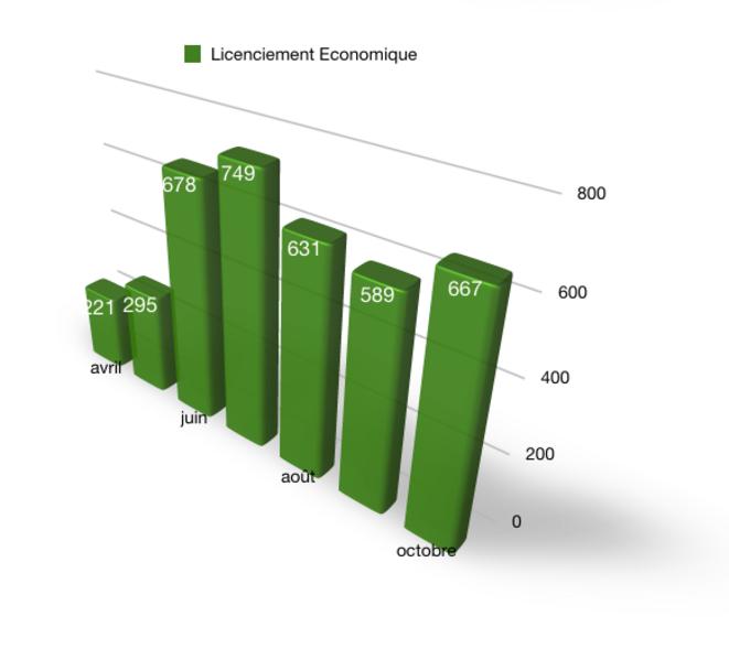 Nombre de plans de licenciements économiques (actualité d'après DARES)