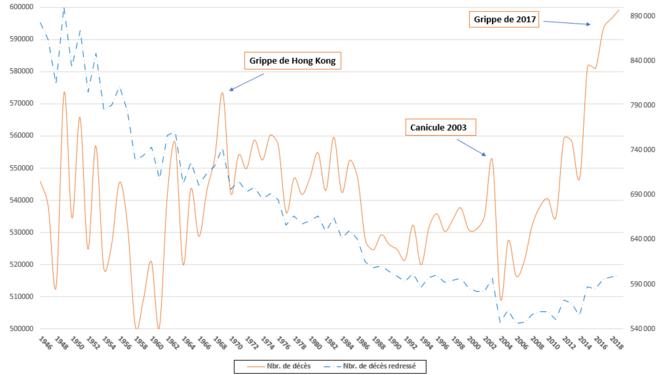 graph-1-1-mortalite-1946-2019