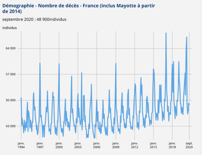 graph-1-mortalite-generale-1994-2020