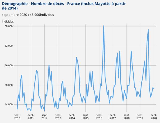 graph-2-mortalite-generale-sept-2010-sept-2020