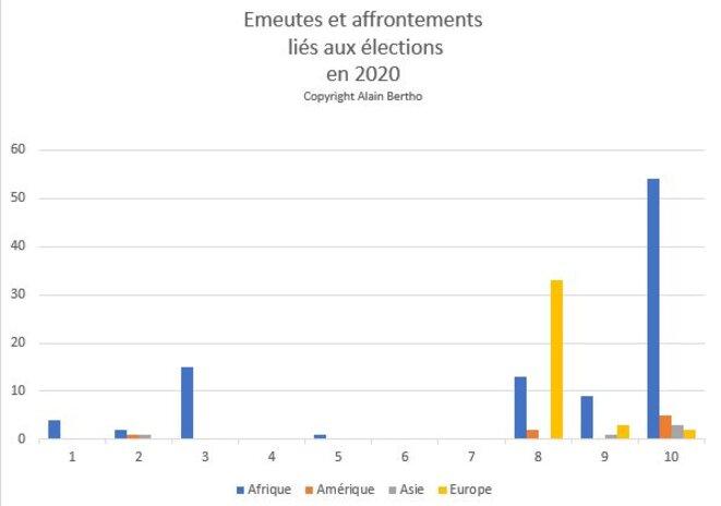 Emeutes liées aux élections 2020 © Alain Bertho